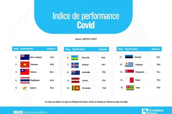 IMG 20210130 WA0037 600x400 - Gestion du Corona virus : le Togo parmi les meilleurs élèves en Afrique et dans le monde